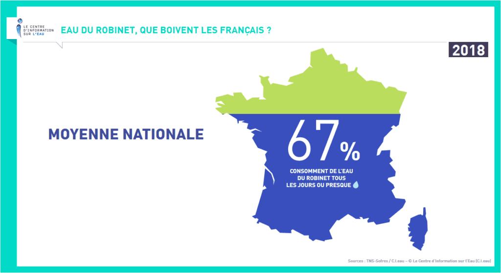 67% des français consomment de l'eau du robinet tous les jours